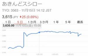 スシローの株価